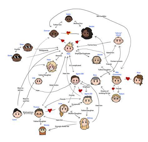 relationship chart maker niels relationship chart niels