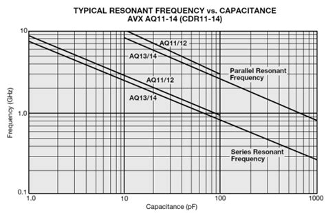 calculate capacitor resonant frequency high self resonance frequency of capacitor