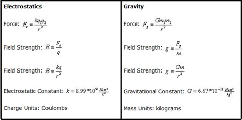 Universal Credit Formula Ask Ethan 61 How Far Does Gravity Reach Starts With A Medium
