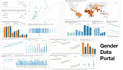 world bank database four charts on gender gaps we still need to the