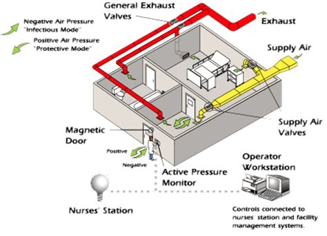 nursing home hvac design nursing home hvac design 28 images commercial energy