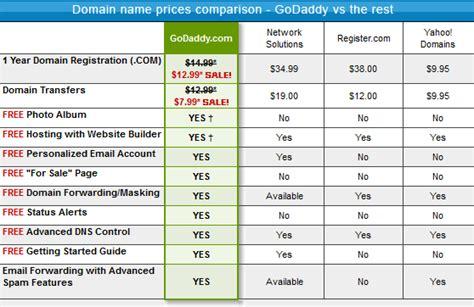 tips  pick   domain    blog top