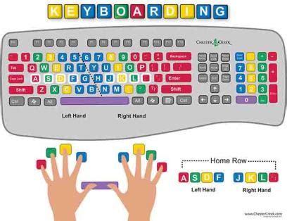 keyboard layout finger position chester creek keyboarding poster