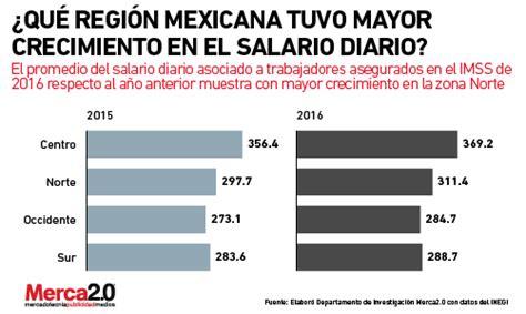 salarios nominales diarios 2016 191 cu 225 l es el comportamiento de los sueldos y salarios en