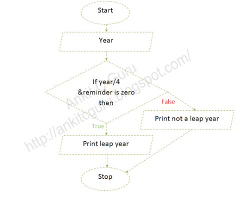 flowchart to check leap year flowchart c program to check input year is leap year or not