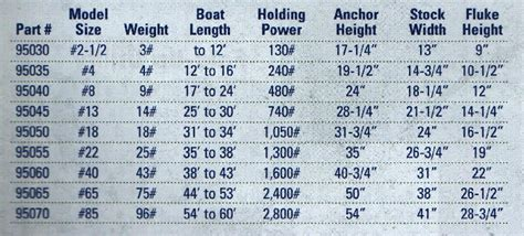 anchor for 18 foot boat tie down engineering 95050super hooker anchor size 18s