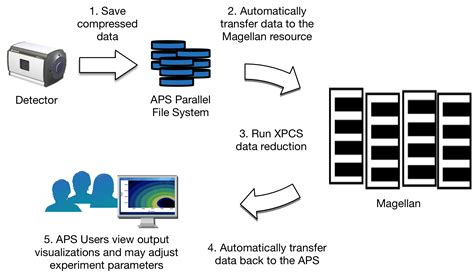 aps workflow high performance xpcs data reduction using argonne s