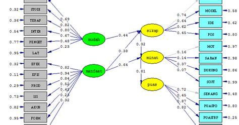 Sistem Pengendalian Manajemen 2 Ed 11 Oleh Anthony Govindarajan prosedur dan aplikasi analisis structural equation modelling sem dalam penelitian dengan