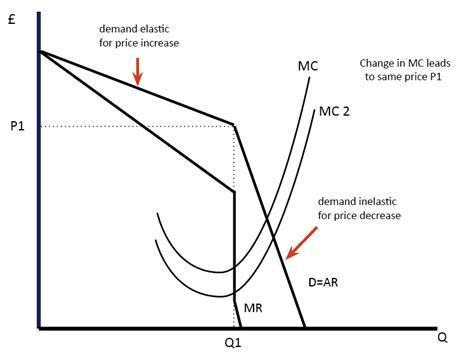 diagram of oligopoly diagram of oligopoly elephanttube me