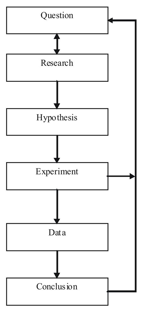 experiment design resolution the last gasp of the scientific method the infinite spider