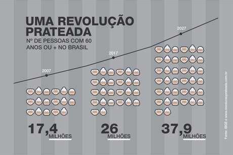 aumento de 25dividido em 4anos 1 parcela em 2016 blog n 250 mero de idosos no brasil cresceu 50 em uma d 233 cada