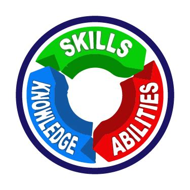 knowledge, skills, and abilities (ksas) in career