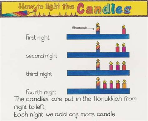 How To Light Hanukkah Candles by Parablesblog Attractive Deception Chapter 4