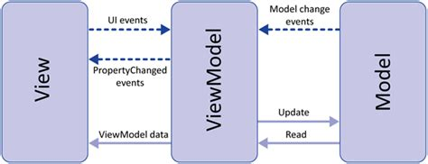 mvvm pattern in android mvvm architecture viewmodel and livedata part 1