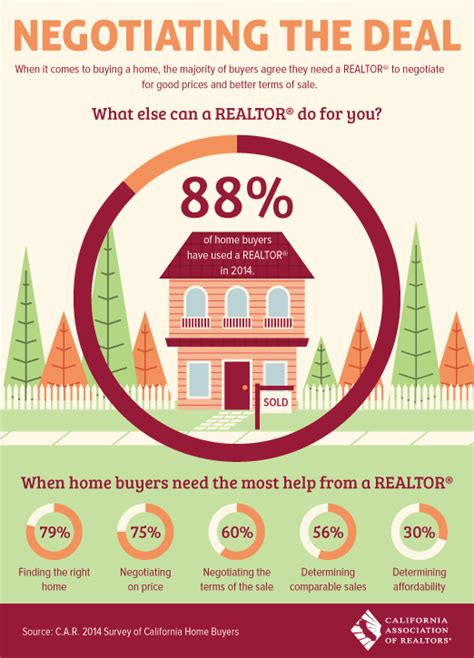 why use a realtor tahoe south realtor 174