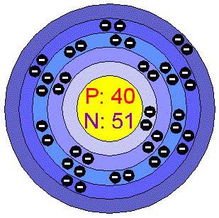 Number Of Protons In Tantalum by Zircon Zirconia Zirconium Minerals Us Dental Depot