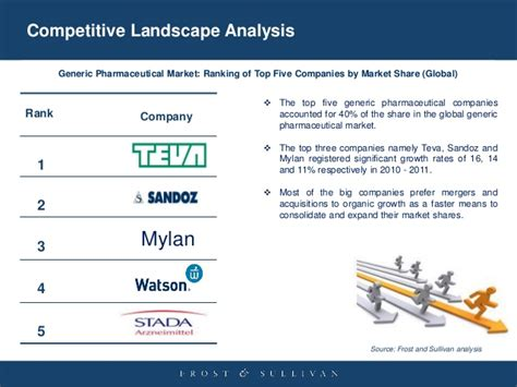 competitive landscape analysis global generic pharmaceutical market qualitative and quantitative a