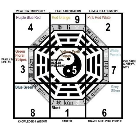 origins of wisdom feng 1860195490 185 best images about feng shui bagua on feng shui tips together we stand and atlas