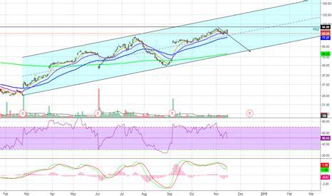 rh stock price and chart — tradingview