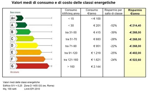 casa classe energetica hacked by r00tkit 187 tabella classi energetiche edifici