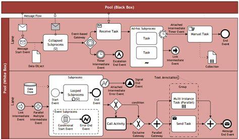 bpmn diagram poster bpmn ccmi