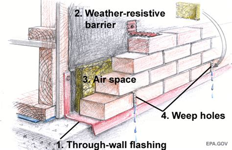 Distance From Floor Vent To Outter Wall Code - brick veneer wall detail brick veneer wall isometric