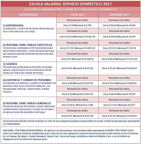 escala salarial empleadas domsticas enero 2016 blog del portal del servicio dom 233 stico