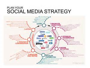 plan social media barnraisers7 infographics show how to develop a social
