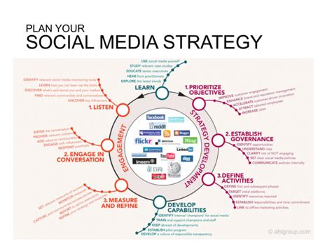 Plan Social Media | 7 infographics show how to develop a social media strategy