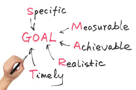 goal setting diagram personal goal setting personal transformation starts here
