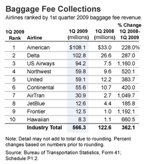 delta air lines baggage fees the heaviest baggage fee collector us airways stands out
