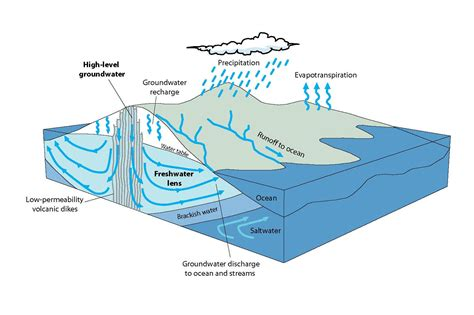 runoff diagram diagram showing relation between groundwater and