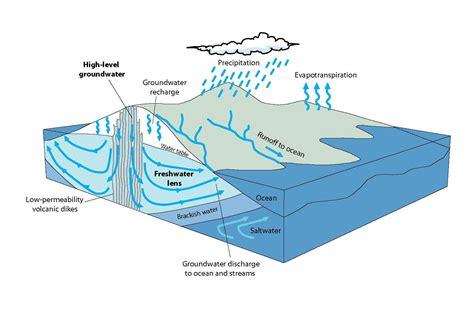groundwater diagram hydrology island usgs hawaii volcanic rock aquifer