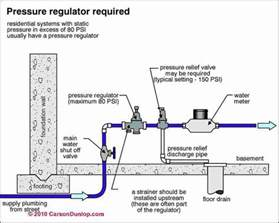 water pressure reducing valve water pressure regulator