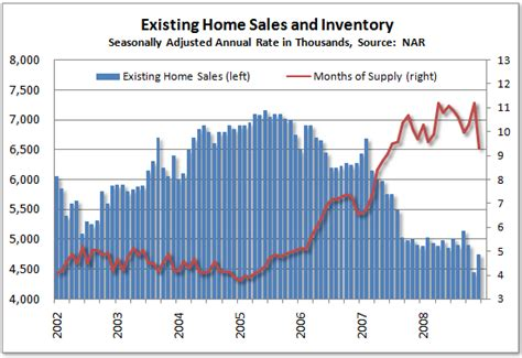 existing home sales fell 13 1 for 2008 the big picture