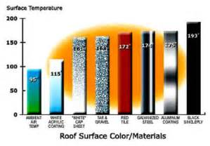of which color the highest surface temperature how does color affect heat absorption discovery express