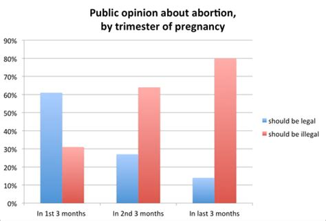 in public opinion on abortion, few absolutes the new