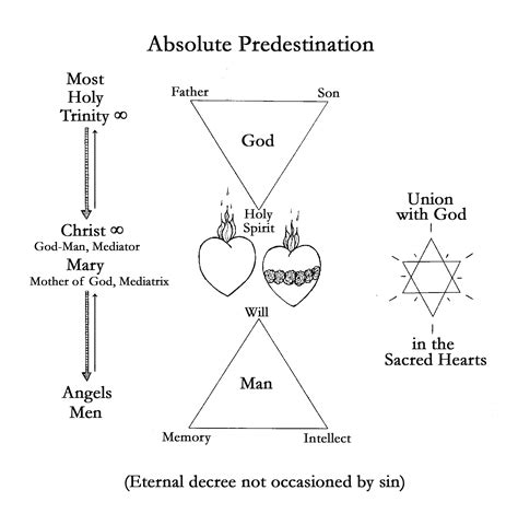 gods diagram the king even if adam had not sinned absolute