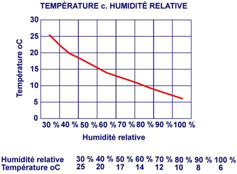 D Ou Vient L Humidité Dans Une Maison 3267 by D Ou Vient L Humidit Dans Une Maison Absorbeur