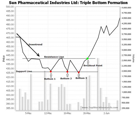 stock pattern screener india tutorials on triple bottom chart pattern