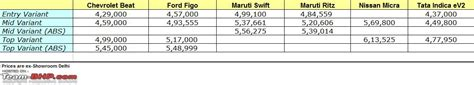 chevrolet beat price list chevrolet beat tcdi diesel test drive review page 15