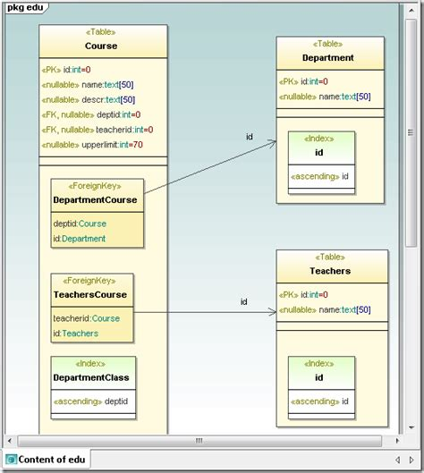 uml database uml database modeling in umodel 2011 altova