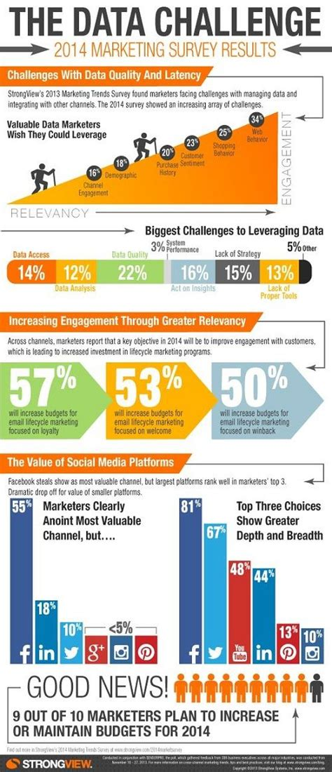 challenges of emerce eight key challenges to leveraging data data driven