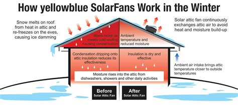 attic power vent fan how does a solar powered attic fan work yellowblue