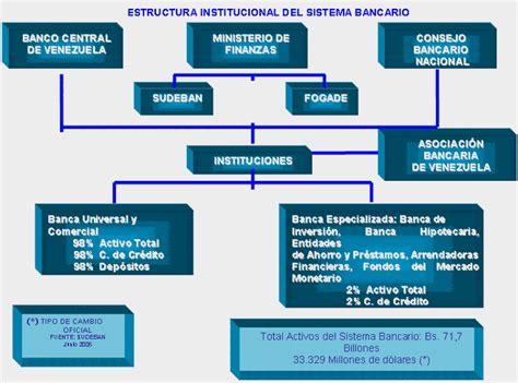 bancos de venezuela analisis y noticias financieras de venezuela en la banca