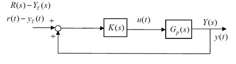 transfer functions from block diagrams given the following block diagram if k s k find
