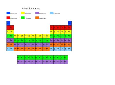 printable periodic table with energy levels diagram of a periodic table j ole com