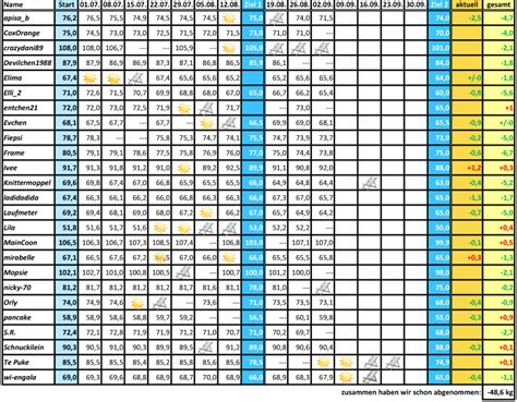 körperfettanteil tabelle koerperfettanteil