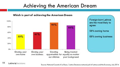Achieving The American Essay by Achieve Dreams Today Images