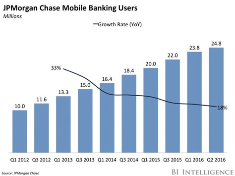 in bank mobile jpmorgan s mobile banking growth slows business